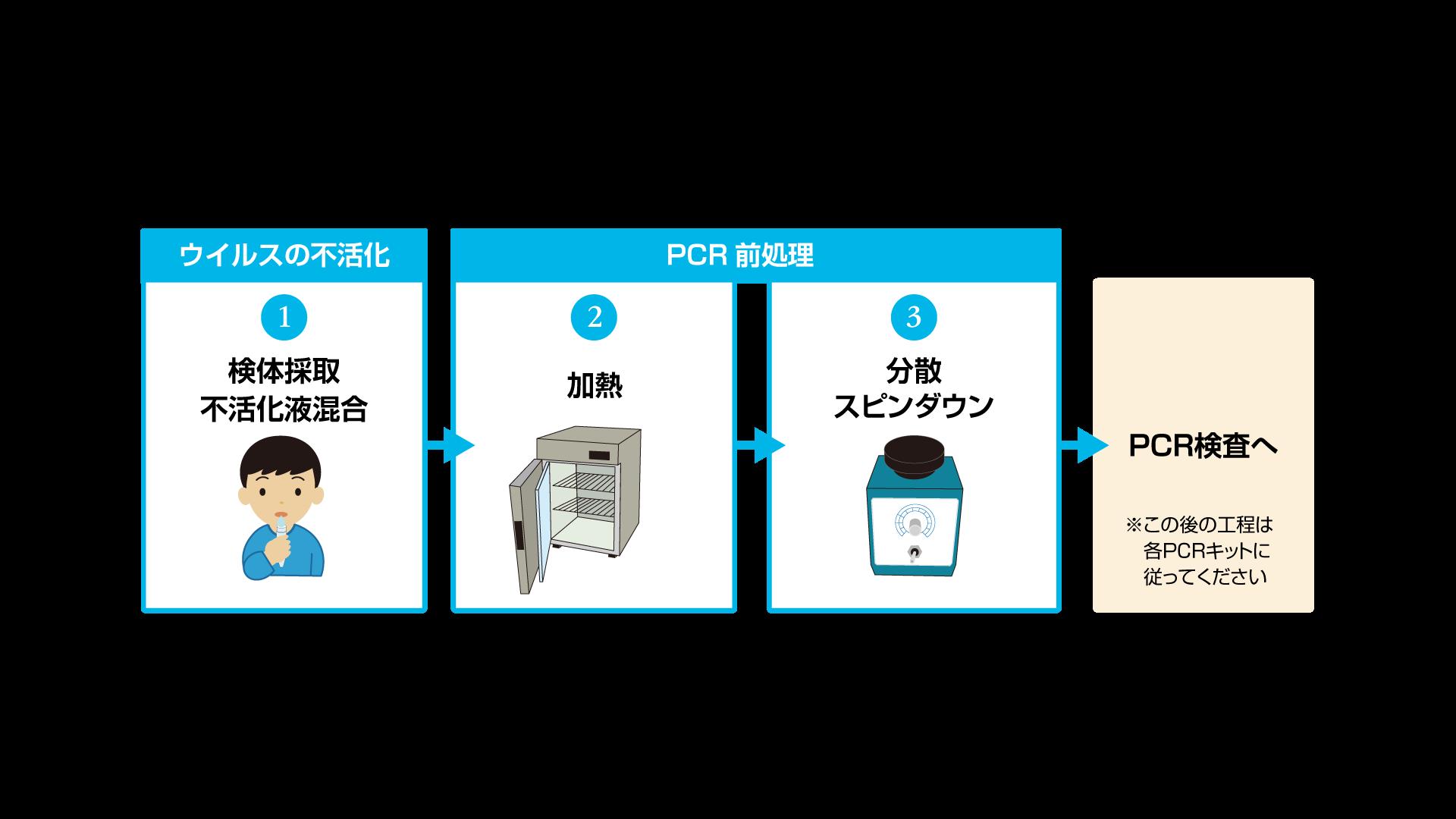 LP用検体採取からPCR検査までの流れ-1