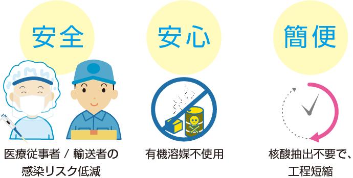 ウイルス不活化液の特徴