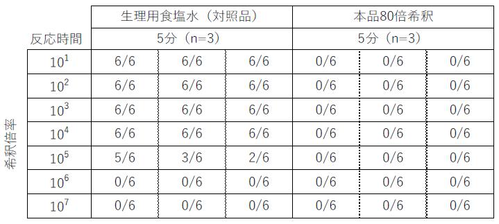 SARS-CoV-2に対する不活化試験_1